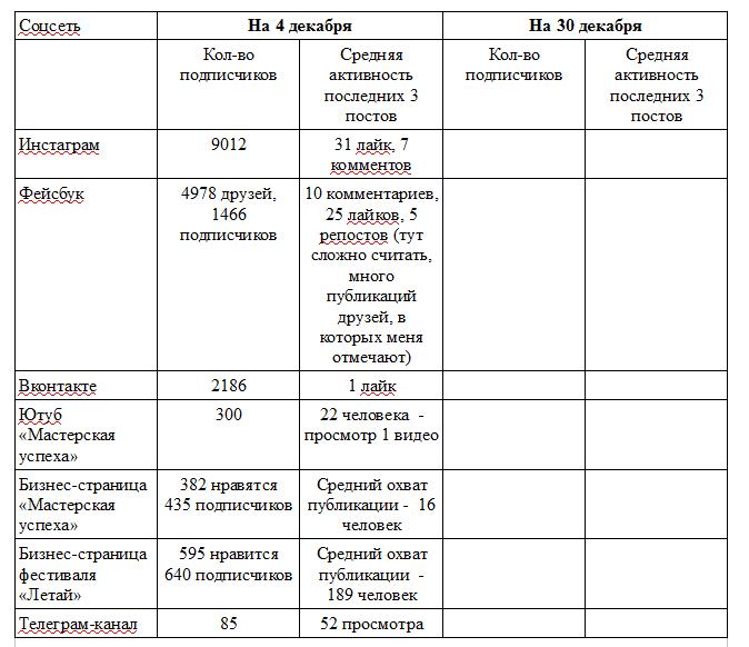 Анализ показателей соцсетей на начало челленджа