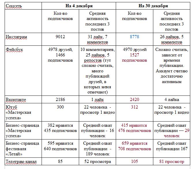 Результаты #челлендж_proдвижение_за_31_день